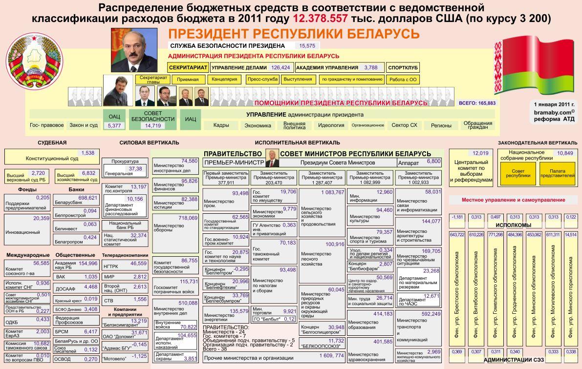 Республика Беларусь  Положение в стране, политика и